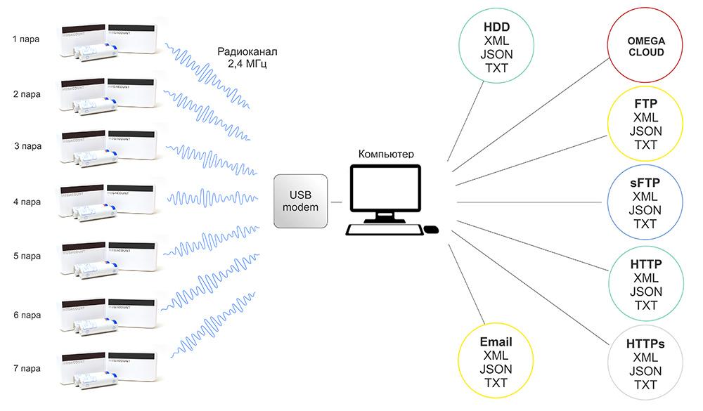 OMEGA IR USB upload
